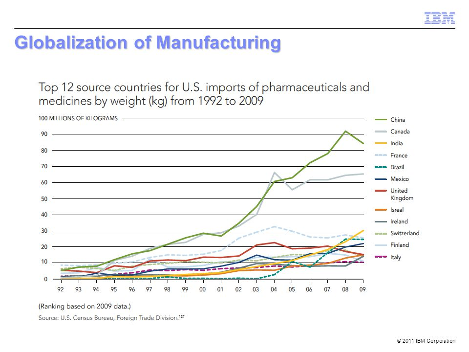 Globalization of Manufacturing