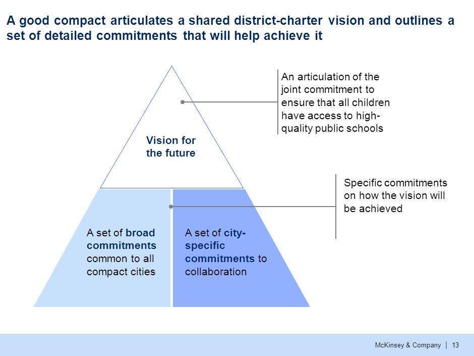 An example of how one city articulated its vision in the compact