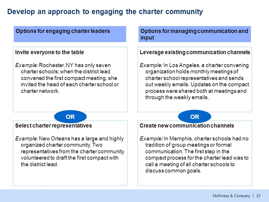Decide on the right roles for participants and stakeholders: example