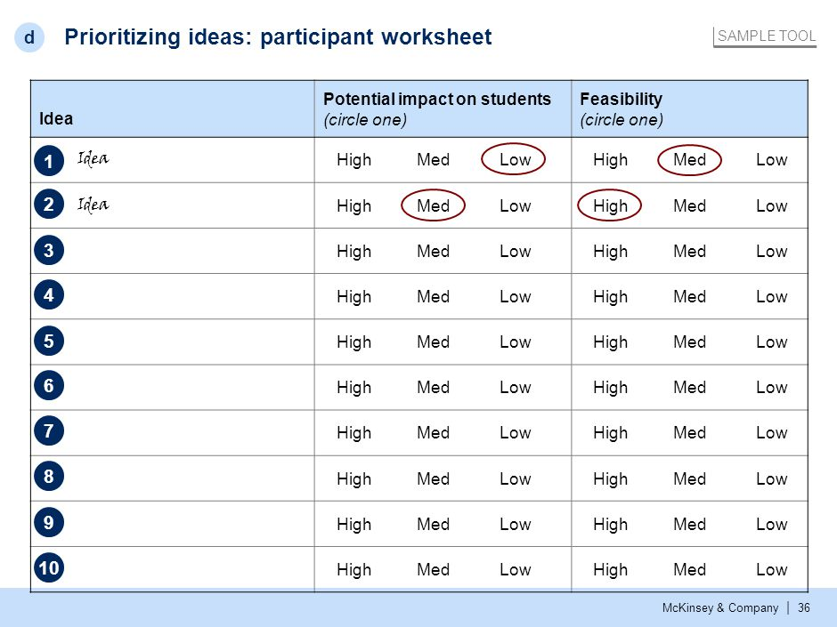 Prioritizing: summary scatter plot of all ideas