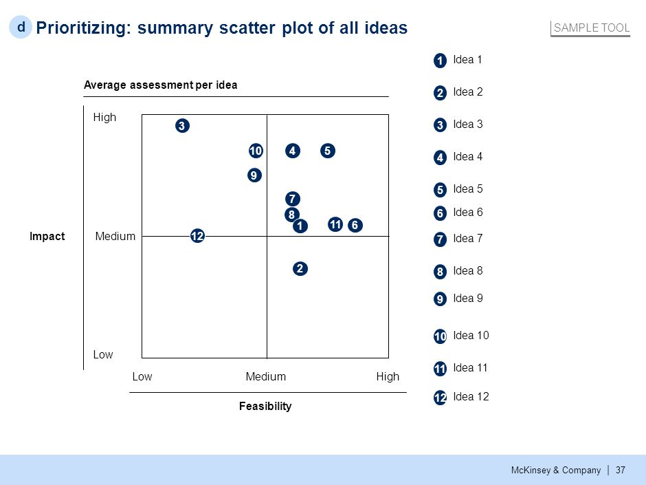 Prioritizing: Evaluation of feasibility/impact estimates