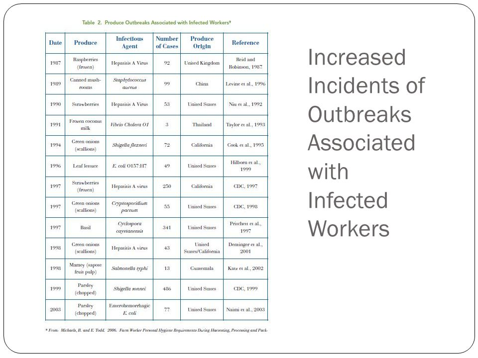 Increased Incidents of Outbreaks Associated with Infected Workers