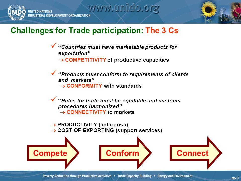Compete Conform Connect