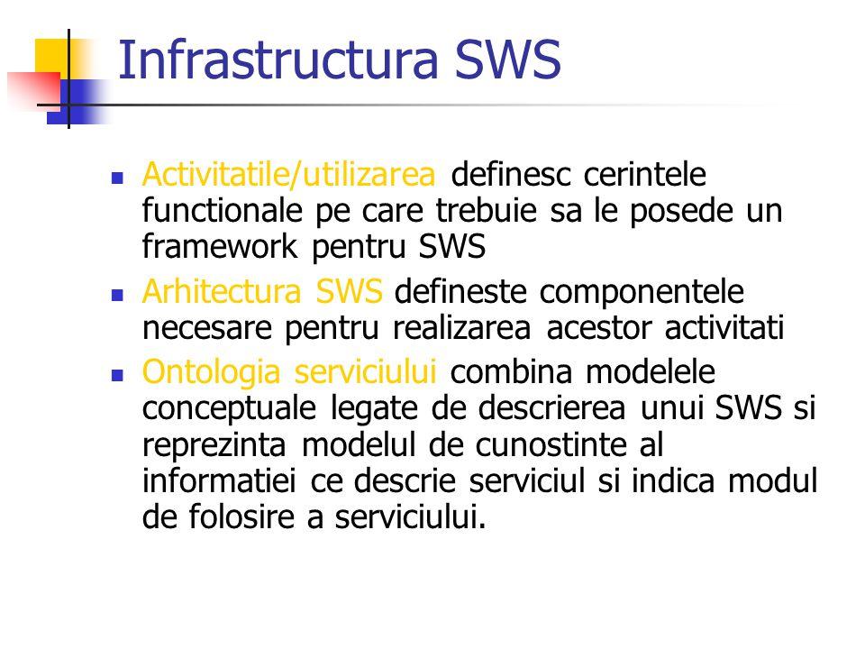 Infrastructura SWS Activitatile/utilizarea definesc cerintele functionale pe care trebuie sa le posede un framework pentru SWS.