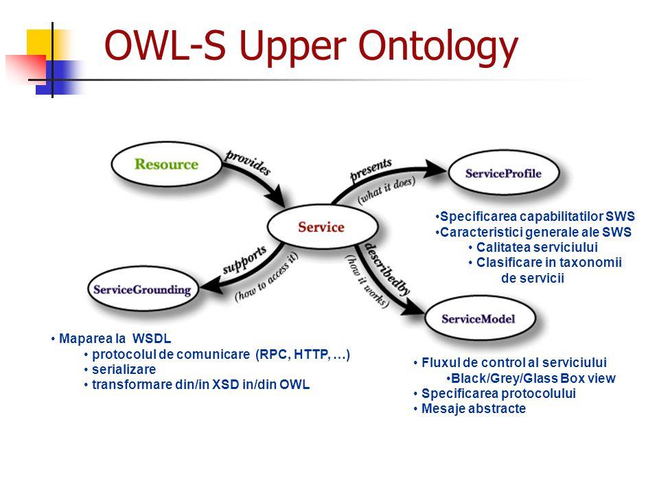 OWL-S Upper Ontology Specificarea capabilitatilor SWS