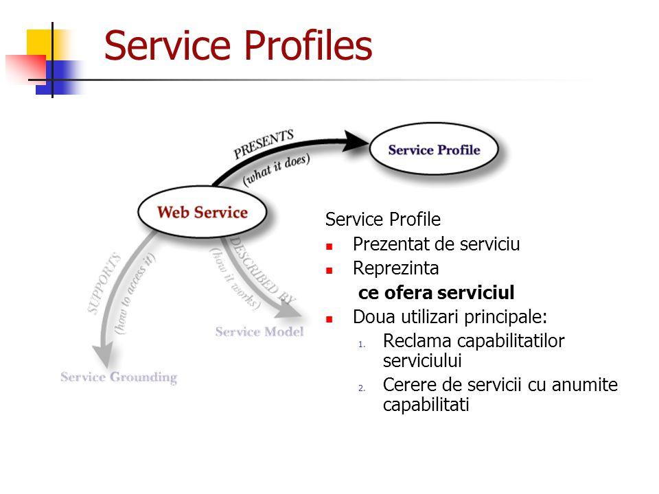 Service Profiles Service Profile Prezentat de serviciu Reprezinta