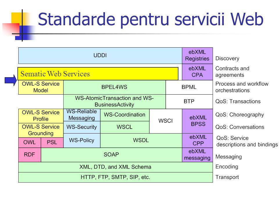 Standarde pentru servicii Web