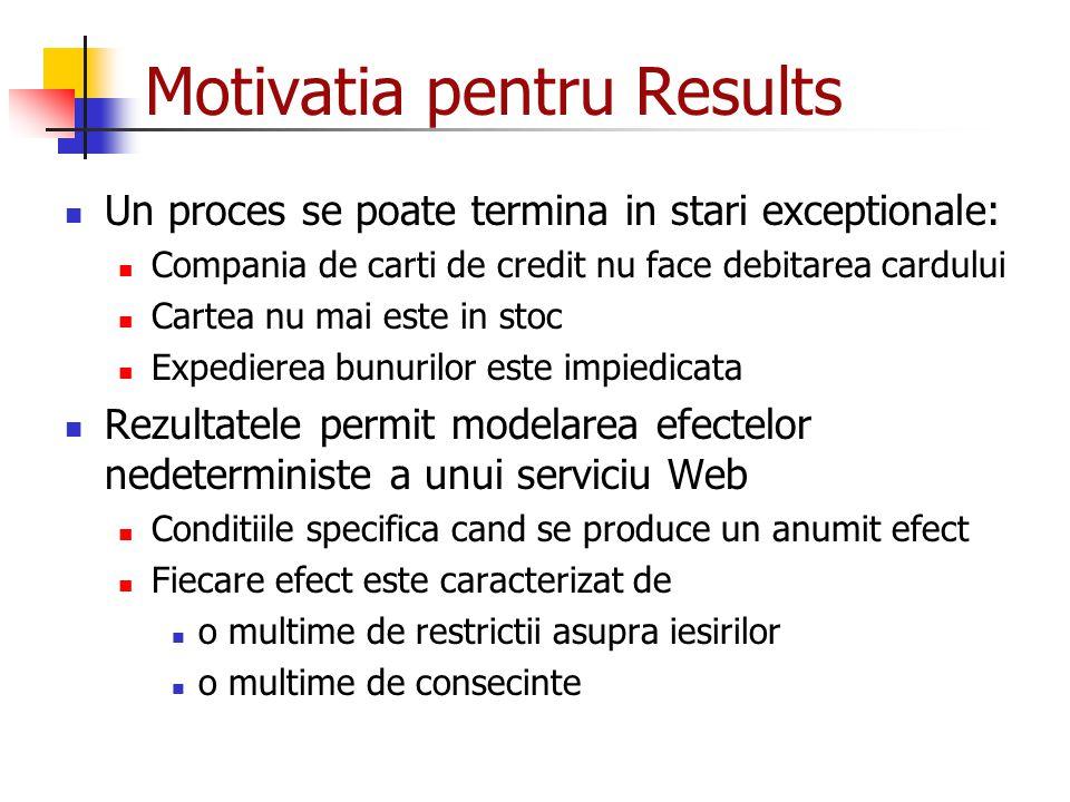 Motivatia pentru Results