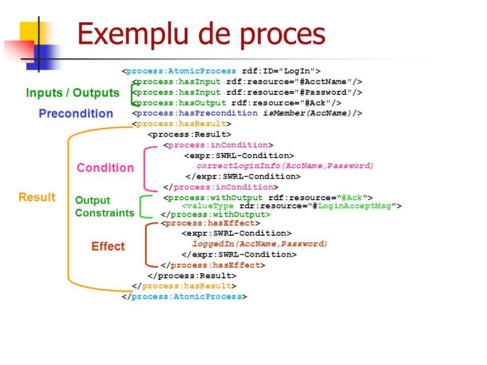 Exemplu de proces Inputs / Outputs Precondition Condition Result
