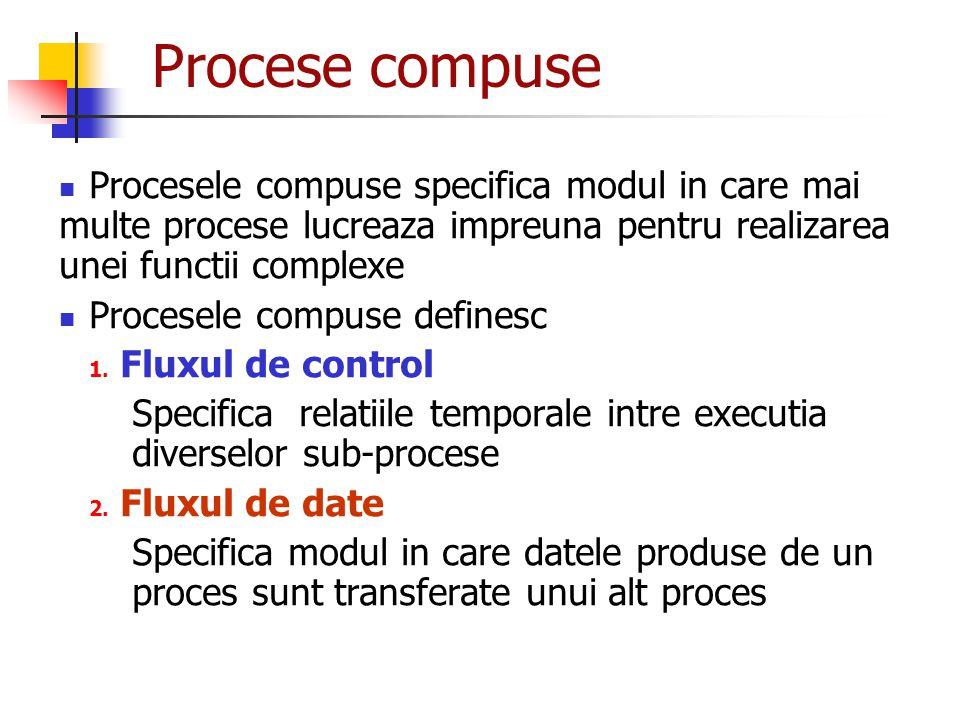 Procese compuse Procesele compuse specifica modul in care mai multe procese lucreaza impreuna pentru realizarea unei functii complexe.