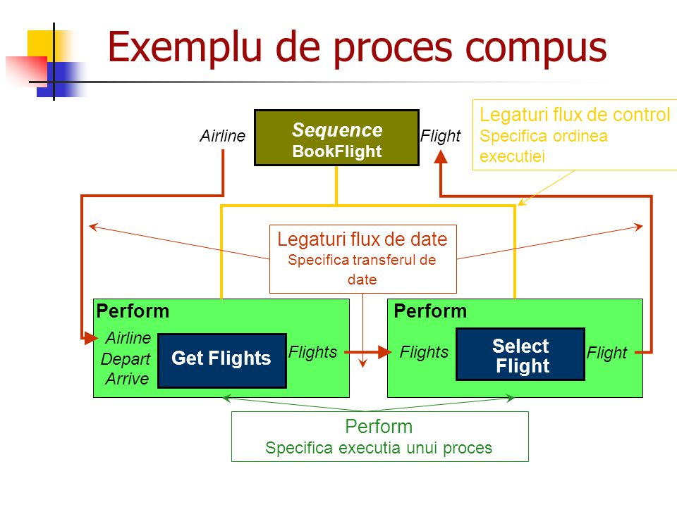 Exemplu de proces compus