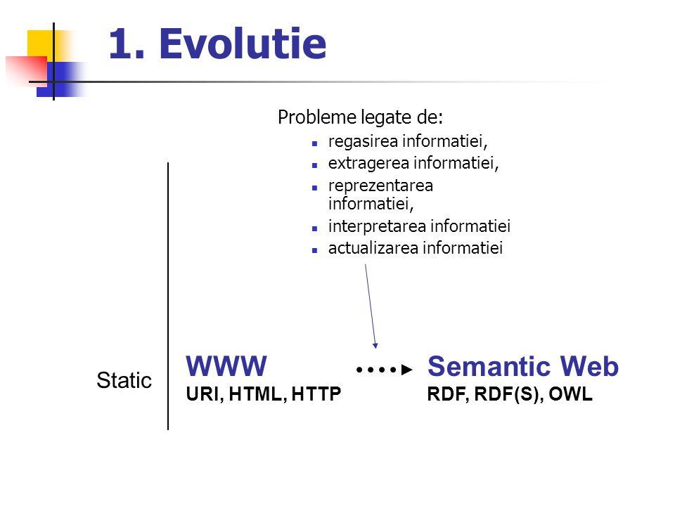 1. Evolutie WWW Semantic Web Static Probleme legate de: