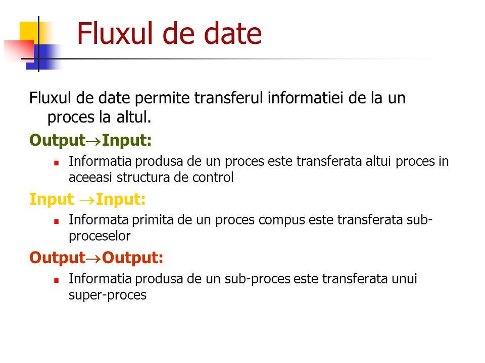 Fluxul de date Fluxul de date permite transferul informatiei de la un proces la altul. OutputInput: