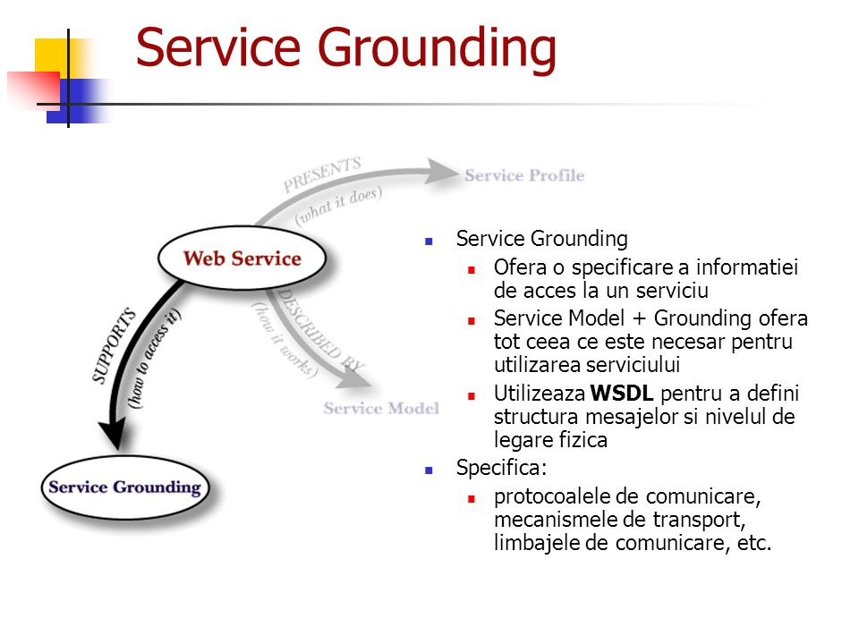Service Grounding Service Grounding