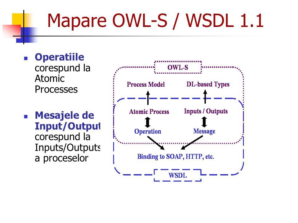 Mapare OWL-S / WSDL 1.1 Operatiile corespund la Atomic Processes