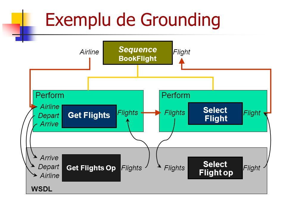 Exemplu de Grounding Sequence Perform Perform Select Flight