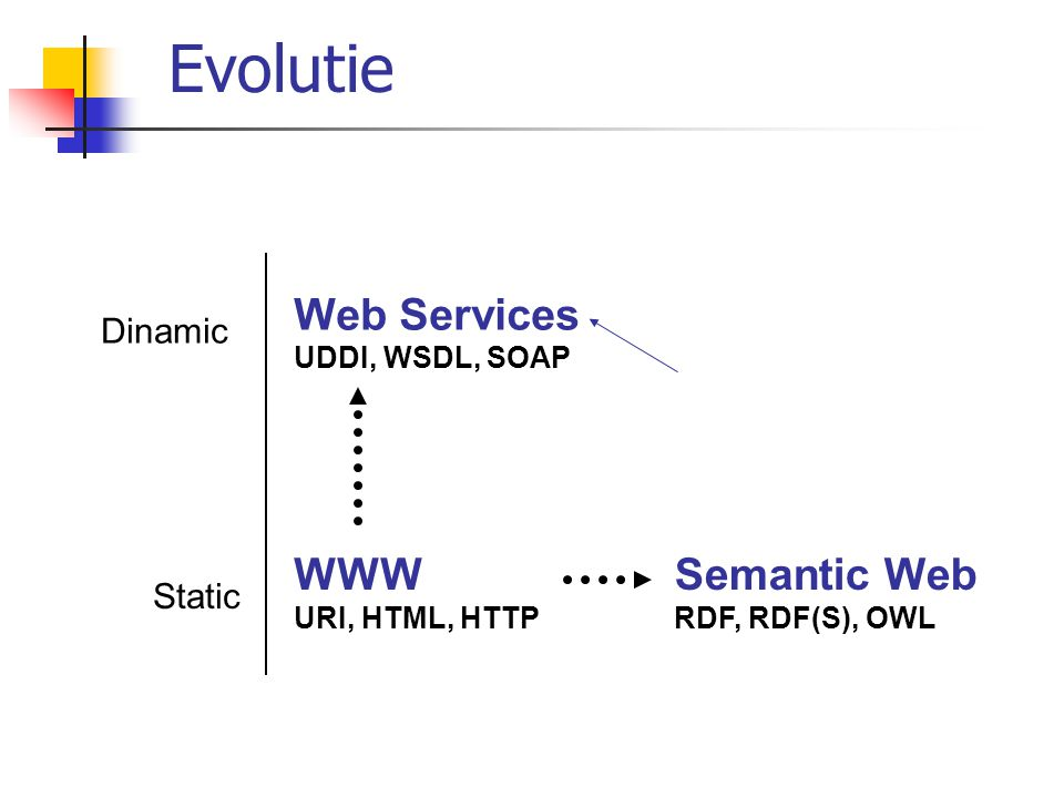 Evolutie Web Services WWW Semantic Web Dinamic Static UDDI, WSDL, SOAP