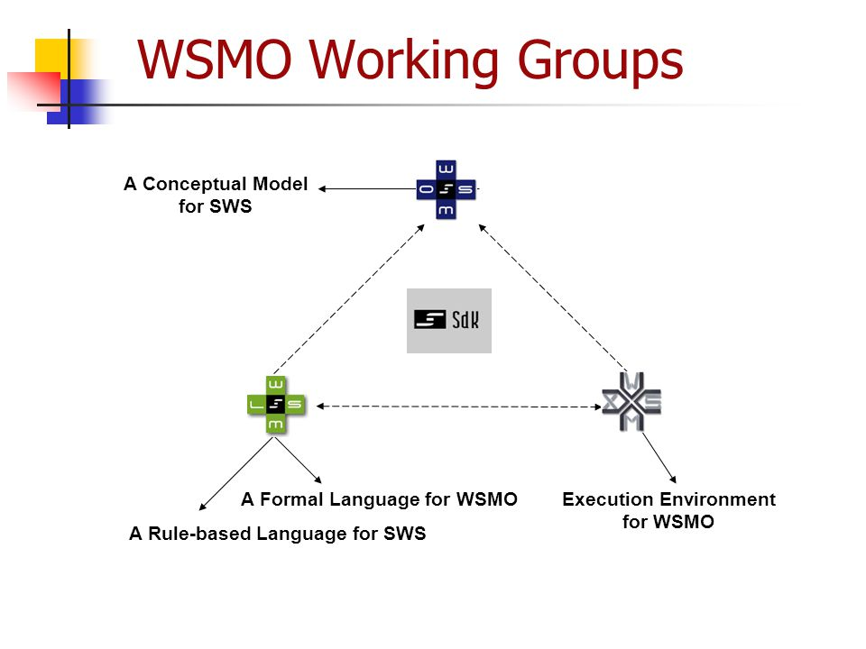WSMO Working Groups A Conceptual Model for SWS