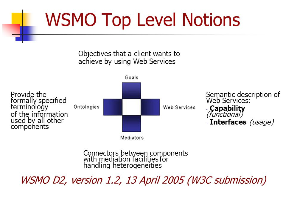 WSMO Top Level Notions Objectives that a client wants to. achieve by using Web Services. Provide the formally specified terminology.