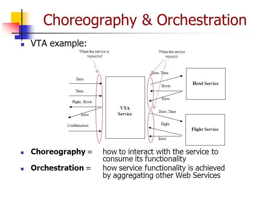 Choreography & Orchestration