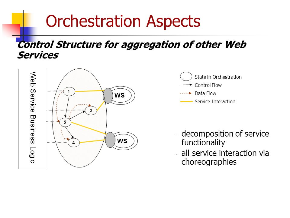 Orchestration Aspects