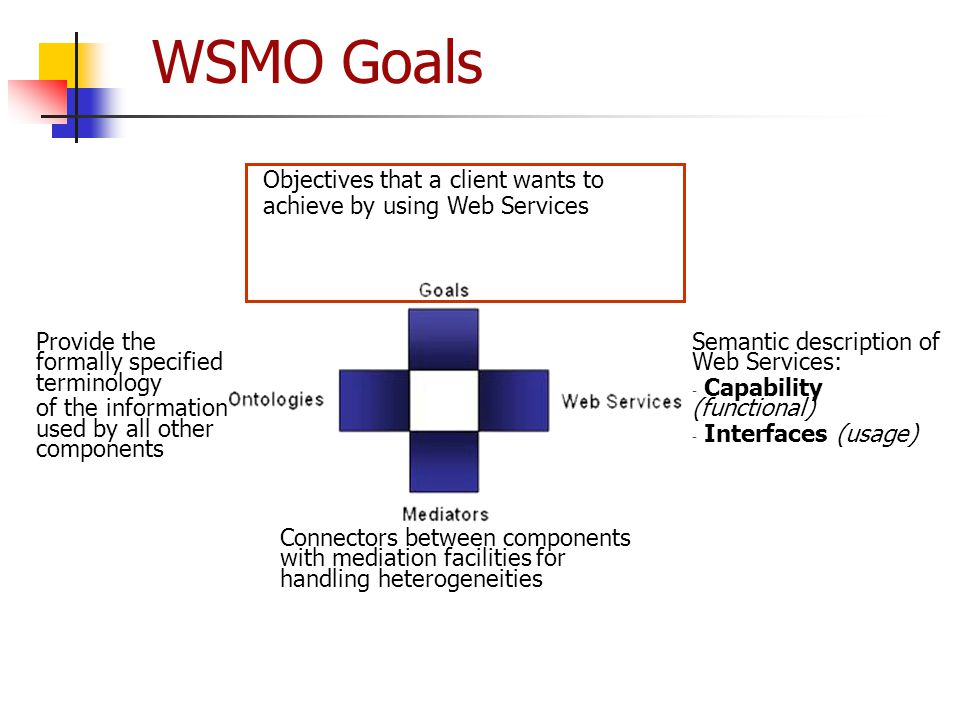 WSMO Goals Objectives that a client wants to