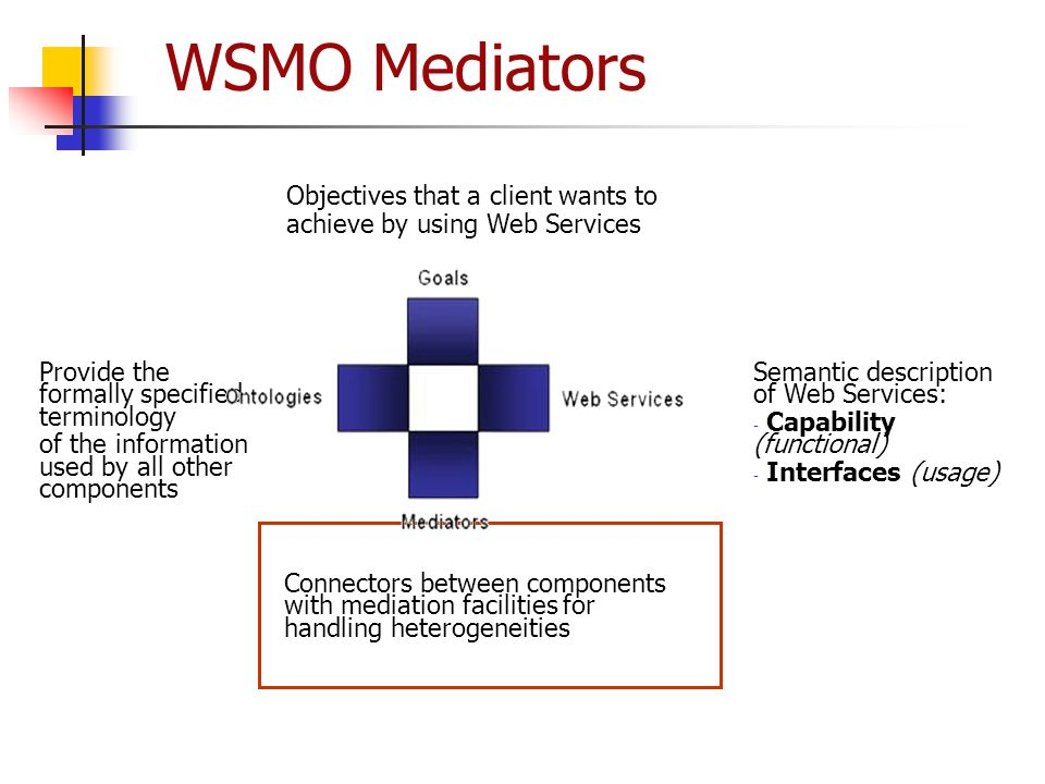 WSMO Mediators Objectives that a client wants to