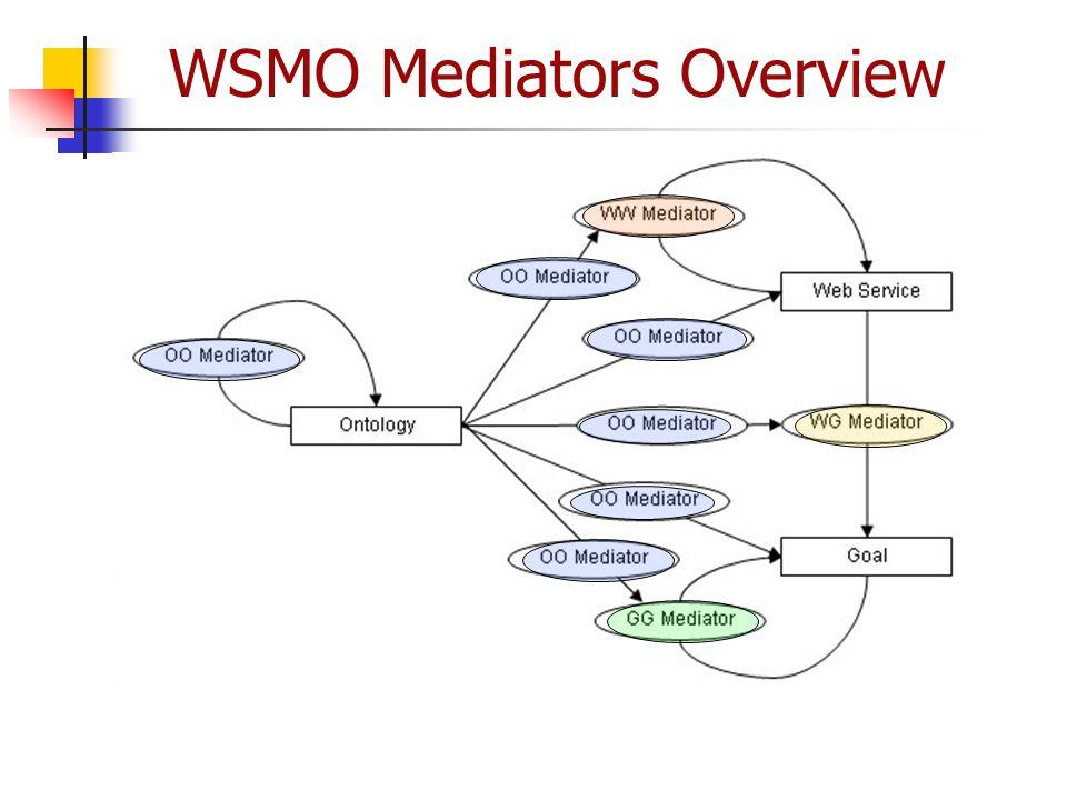 WSMO Mediators Overview