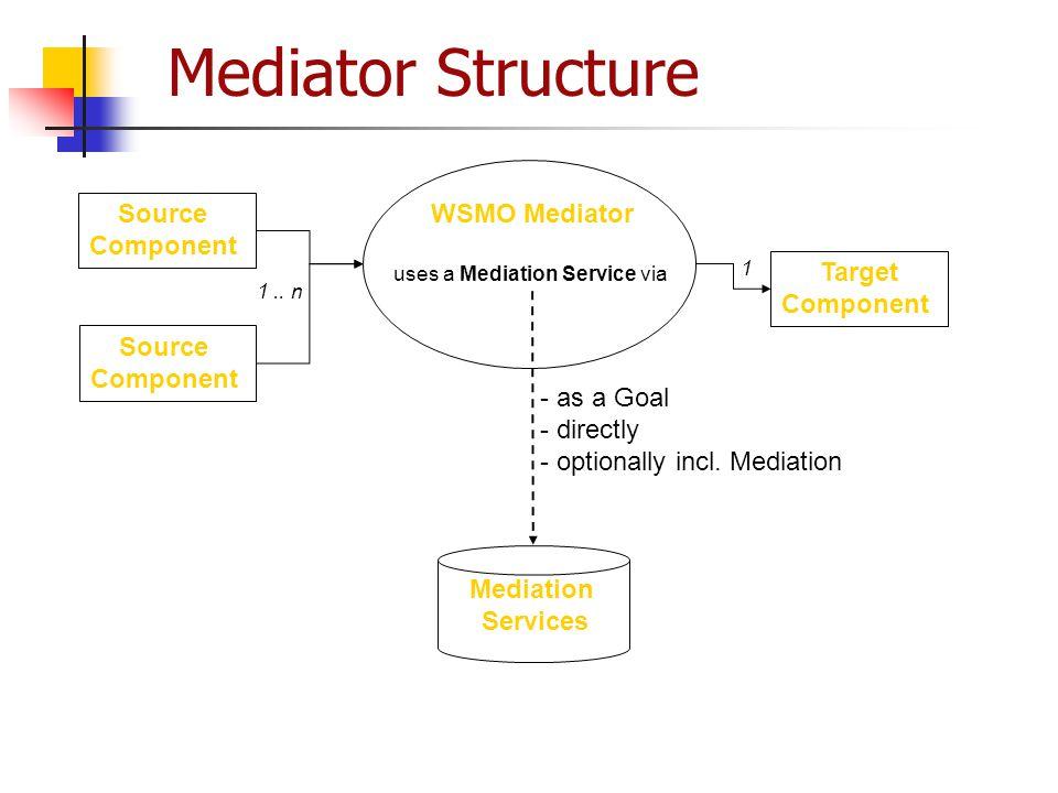 uses a Mediation Service via