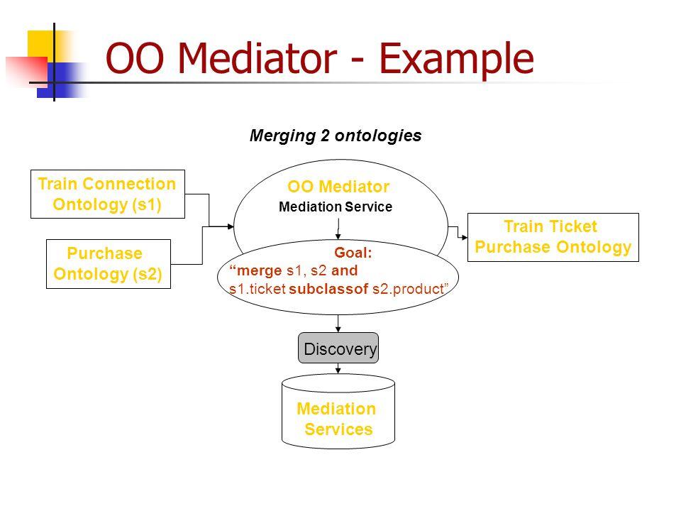 OO Mediator - Example Merging 2 ontologies Train Connection