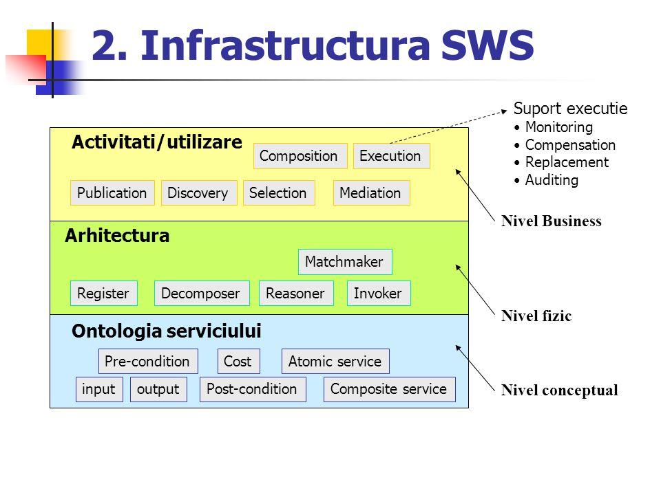2. Infrastructura SWS Activitati/utilizare Arhitectura