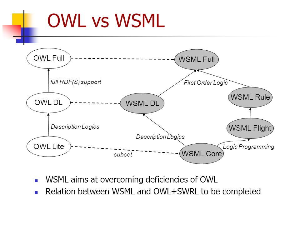 OWL vs WSML WSML aims at overcoming deficiencies of OWL