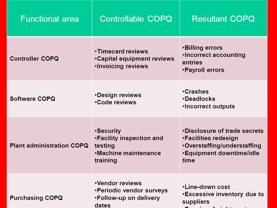 Functional area Controllable COPQ Resultant COPQ Controller COPQ