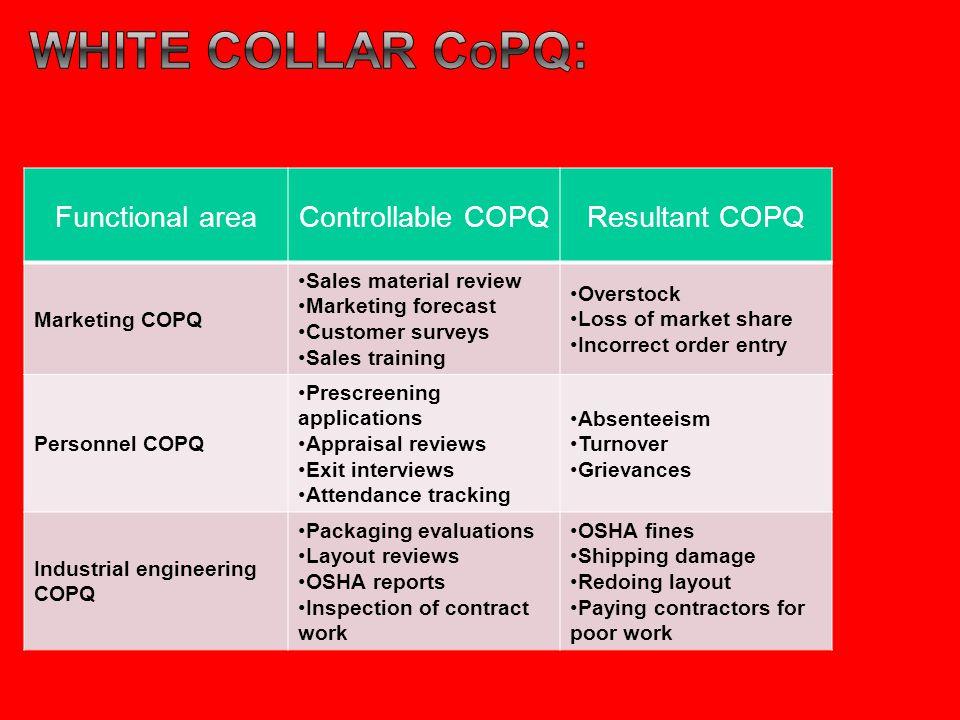 White collar copq: Functional area Controllable COPQ Resultant COPQ