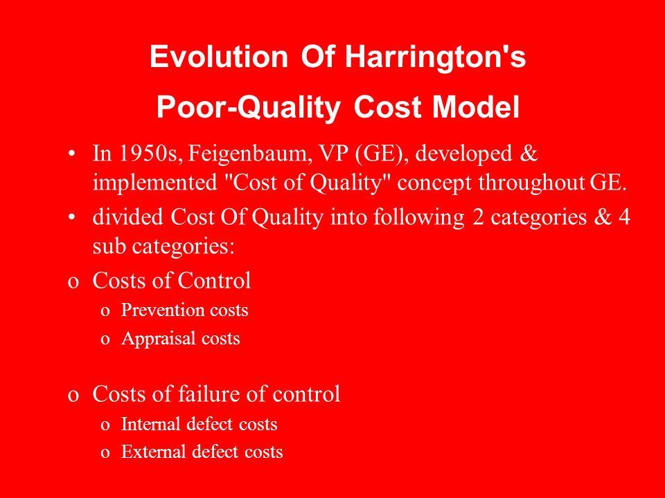 Evolution Of Harrington s Poor-Quality Cost Model