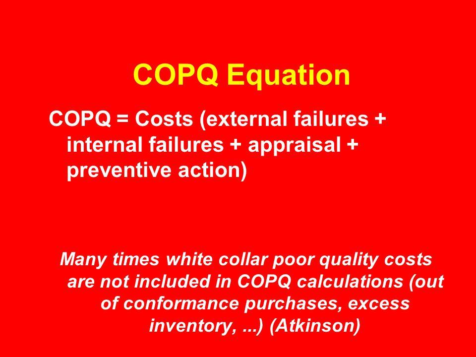 COPQ Equation COPQ = Costs (external failures + internal failures + appraisal + preventive action)