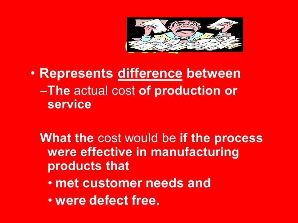 COPQ Represents difference between met customer needs and