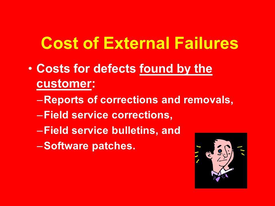 Cost of External Failures