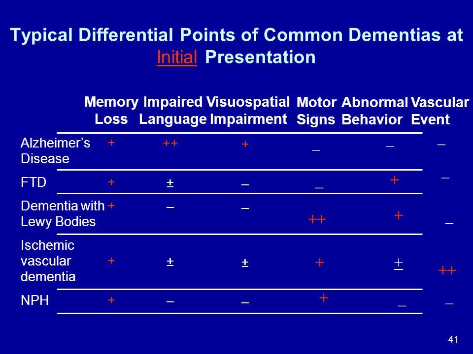 Visuospatial Impairment