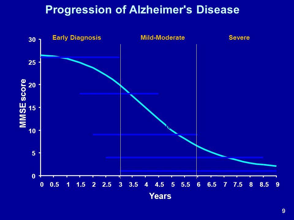 Progression of Alzheimer s Disease