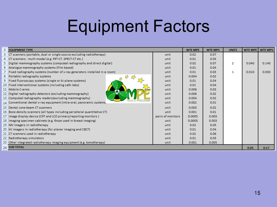 Equipment Factors