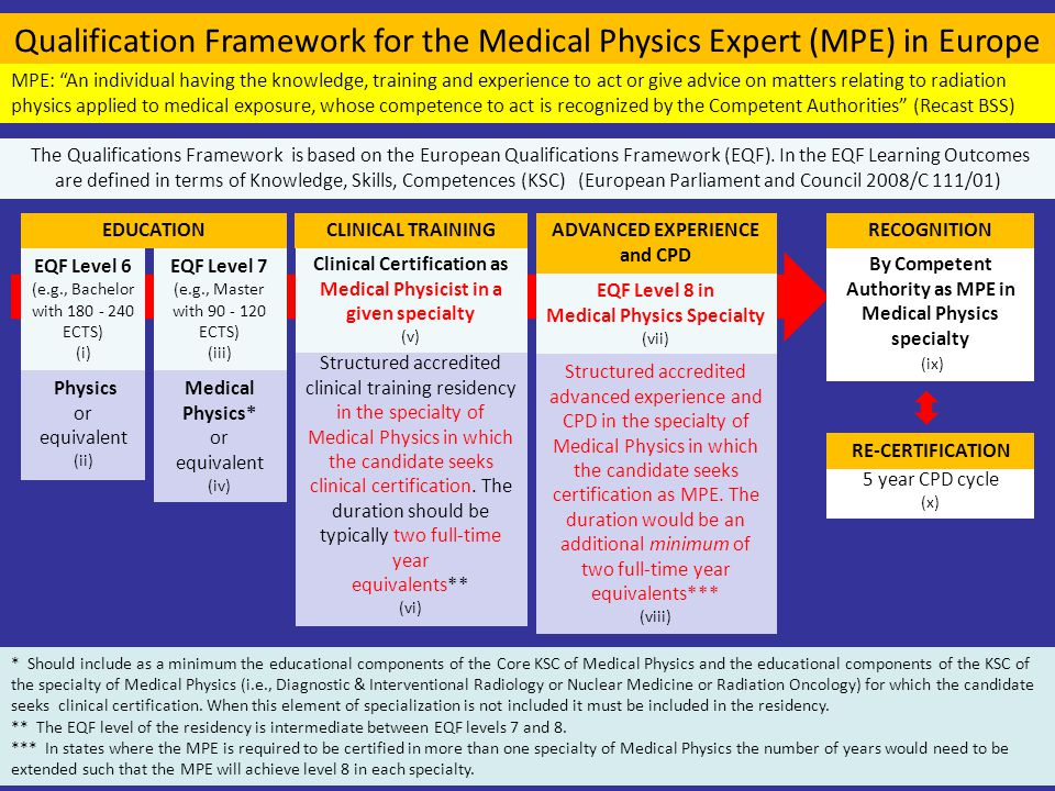 Qualification Framework for the Medical Physics Expert (MPE) in Europe