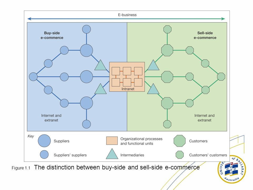 Figure 1.1 The distinction between buy-side and sell-side e-commerce