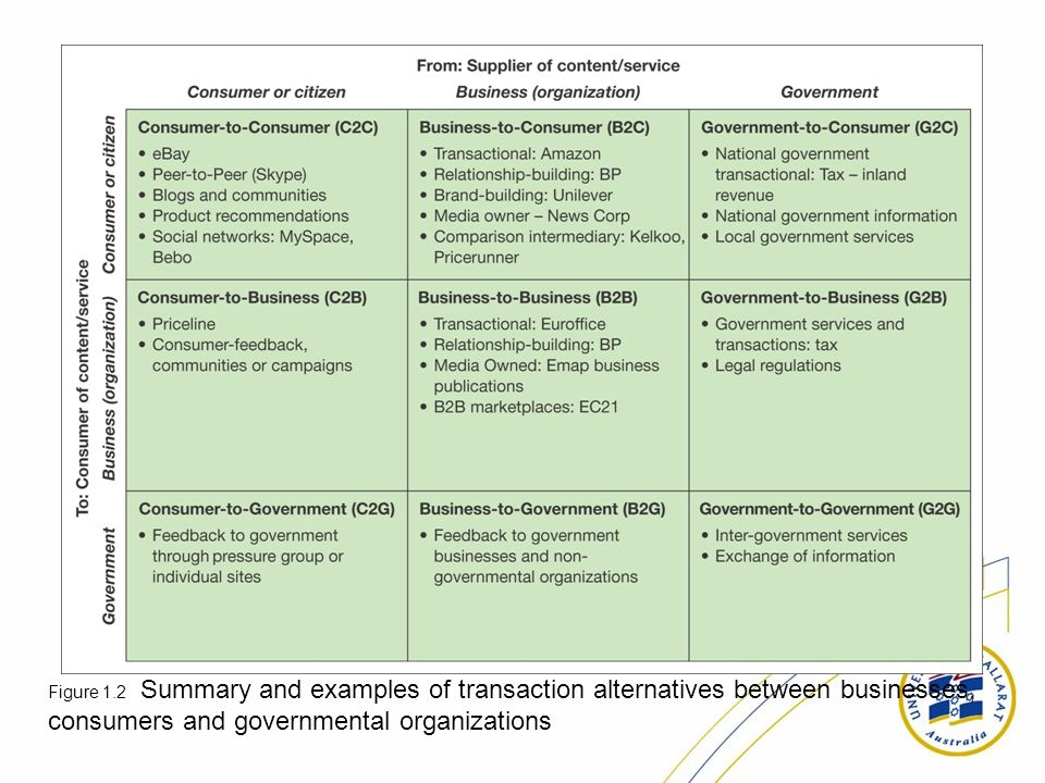 Figure 1.2 Summary and examples of transaction alternatives between businesses, consumers and governmental organizations