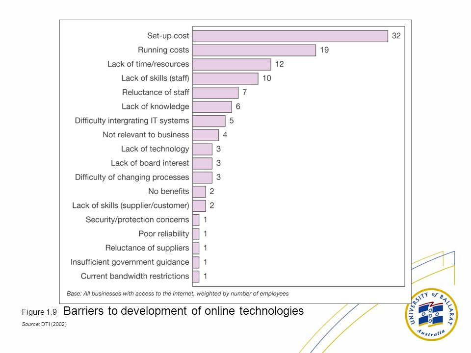 Figure 1.9 Barriers to development of online technologies