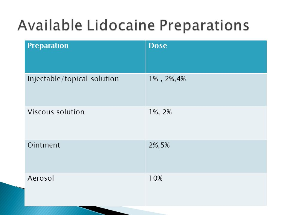Available Lidocaine Preparations