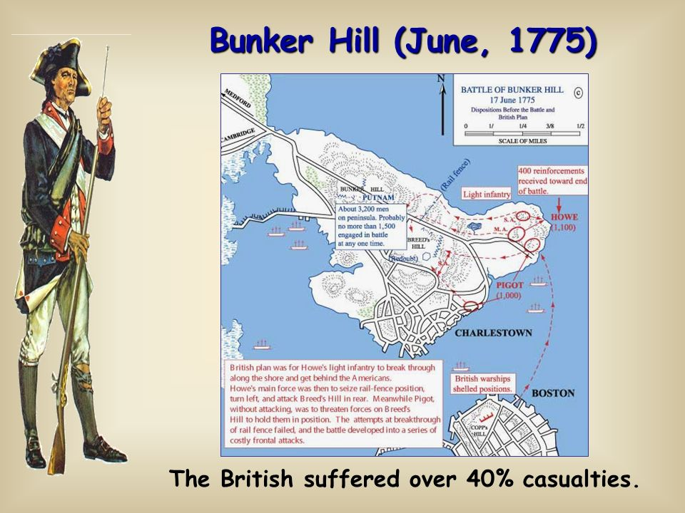 The British suffered over 40% casualties.