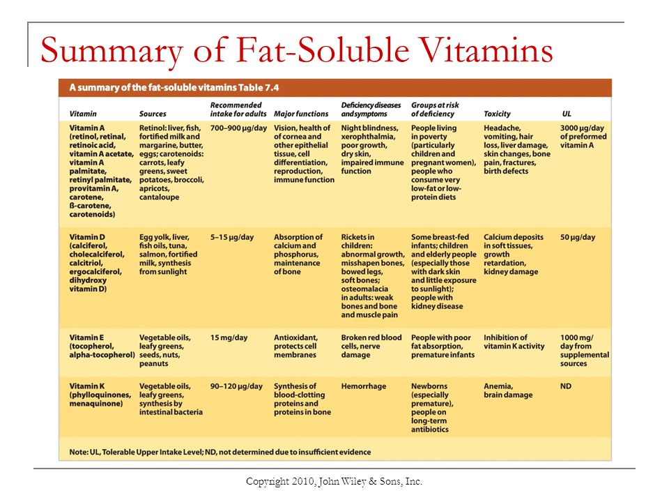 Summary of Fat-Soluble Vitamins