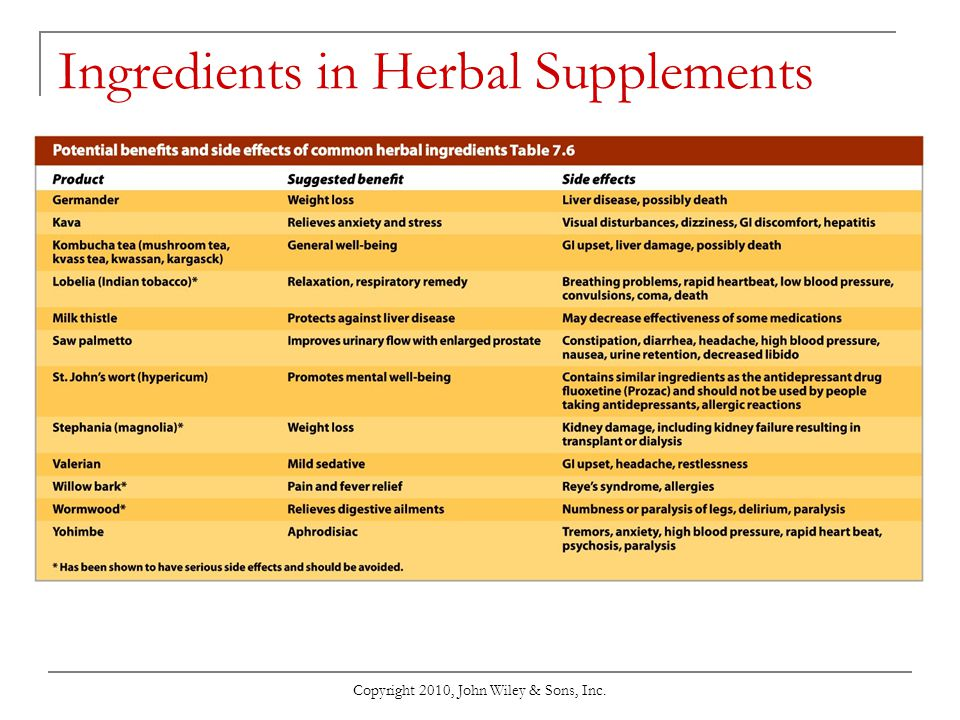 Ingredients in Herbal Supplements