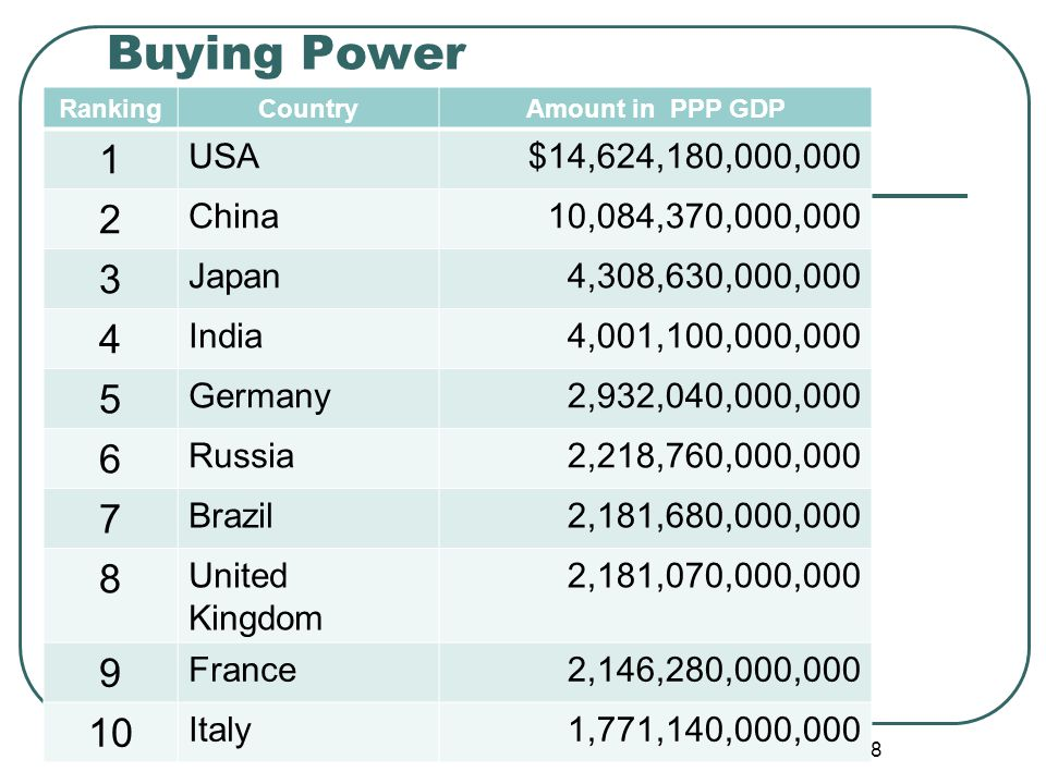 Buying Power 1 2 3 4 5 6 7 8 9 10 USA $14,624,180,000,000 China